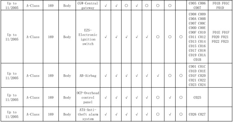 Foxwell NT520 PRO Mercedes Benz Function List   100
